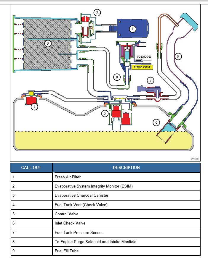 Evapdiagram on Jeep Liberty Manifold Air Pressure Sensor Location